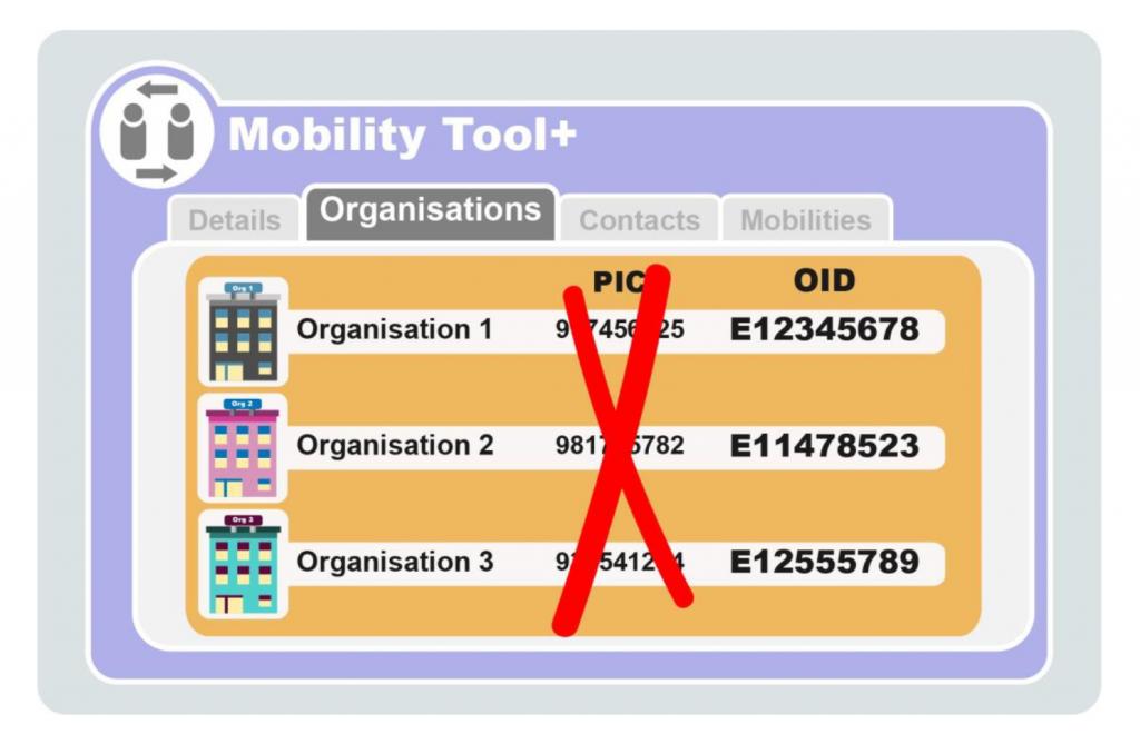 Captura de pantalla 2020 01 28 a las 10.42.31 1024x660 - Como obtener el código OID Erasmus+