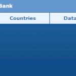 Prácticas el Banco Mundial – Estados Unidos